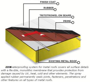 Metal Roof Waterproofing UAE